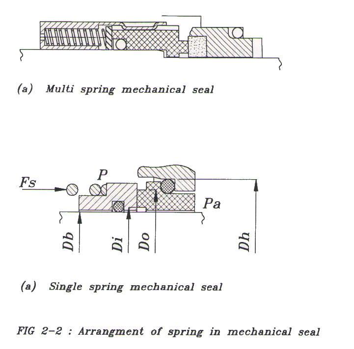 نیروی فنر در طراحی میکانیکال سیل